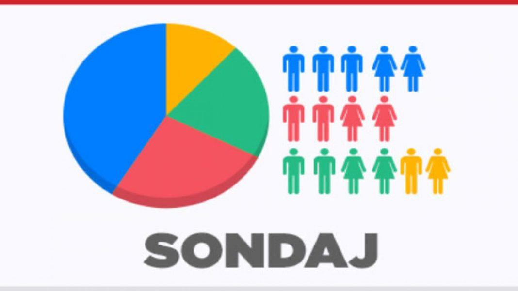 Ultimul Sondaj IMAS: PSD pierde aproape trei procente și scade la 20,8%, PNL are 33,6%.