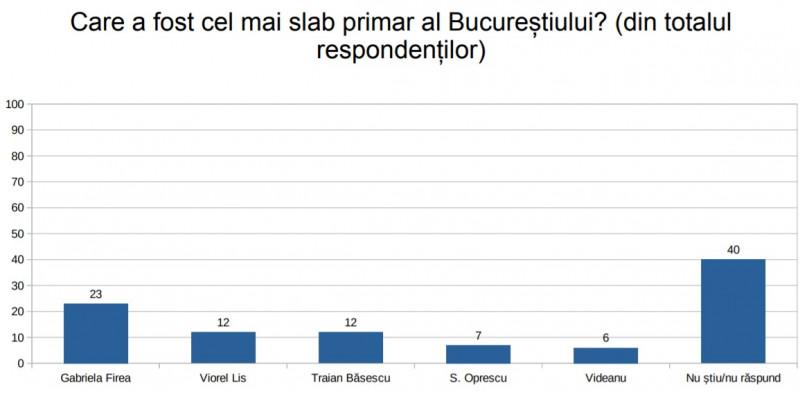 Sondaj comandat de PNL pentru București