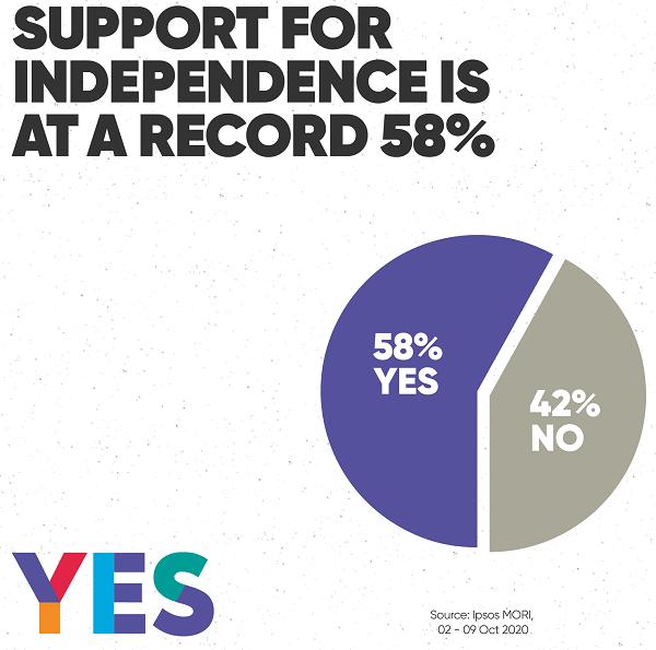 Scoția își doreste tot mai mult separarea. Se pregatește al doilea referendum pentru independență