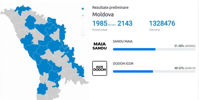 Maia Sandu va fi noul președinte. Scorul este zdrobitor