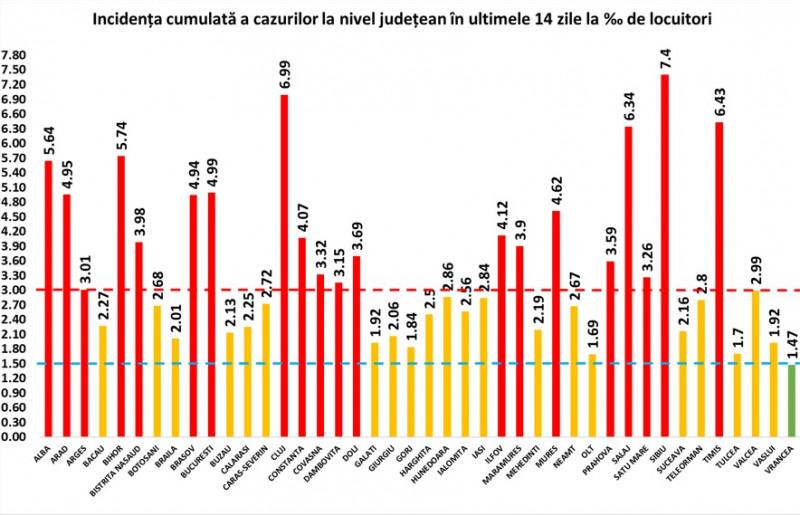 COVID face ravagii în România