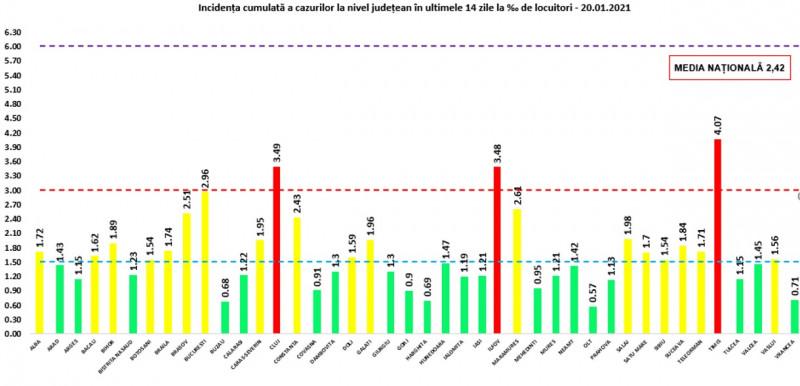 Rata de infectare este în românia de 9,14%. Alți 116 oameni au murit în ultimile 24 de ore