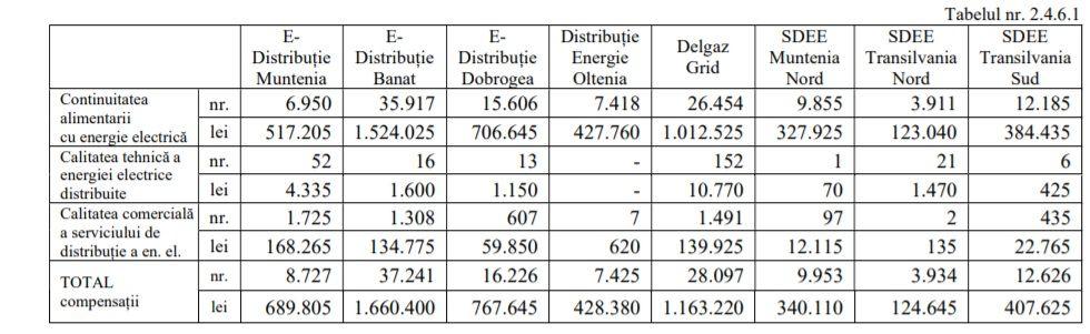 energia electrică și gaze naturale vor fi obligați să le acorde clienților compensații în valoare de 100 de lei, plus 50 de lei